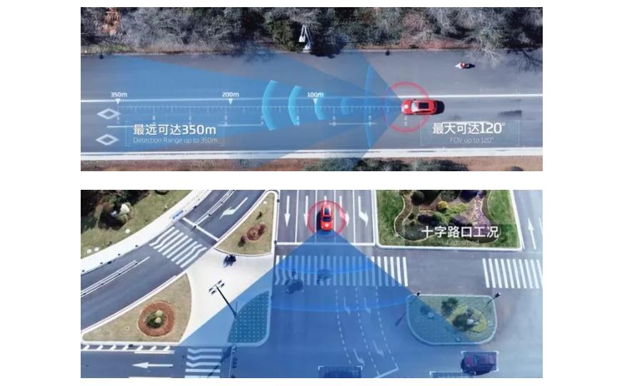 長距離成像雷達,半自動到高級自動駕駛,L4級有條件自動駕駛,汽車行業資訊,愛普搜汽車