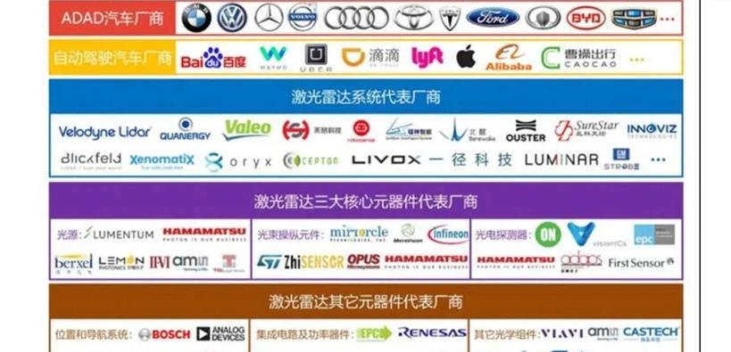 全球激光雷達產業鏈全景圖!