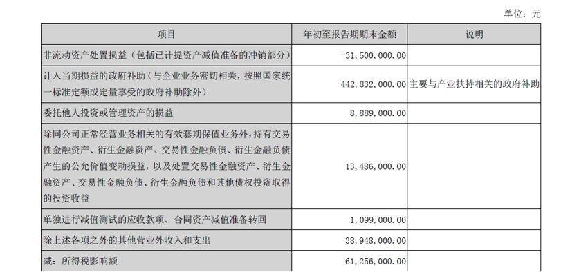 比亞迪一季度營收達409.92億元 同比增長108.31%