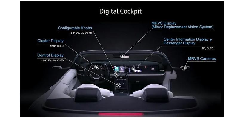 智能座艙技術市場現狀及趨勢